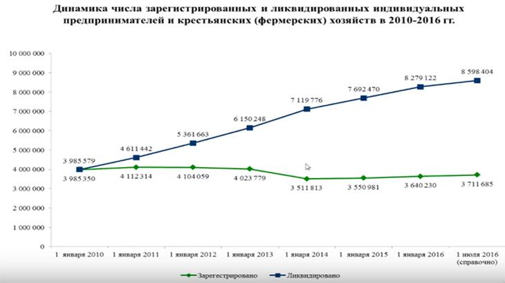 динамика зарегистрированных и ликвидированных предприятий