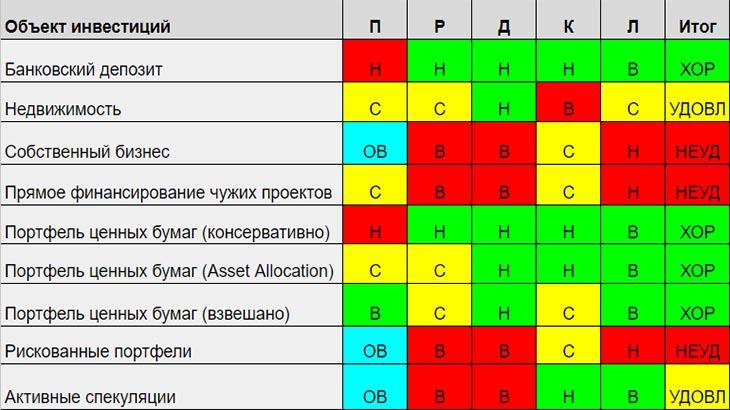 разновидности объектов инвестиций