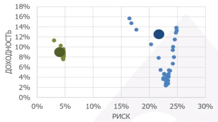 сравнение рисков облигаций