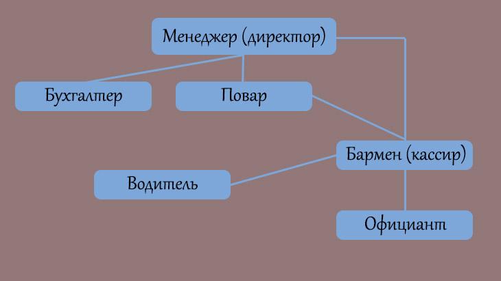 Сутруктура управления кафе