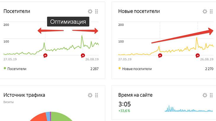 Статистика Яндекс метрики